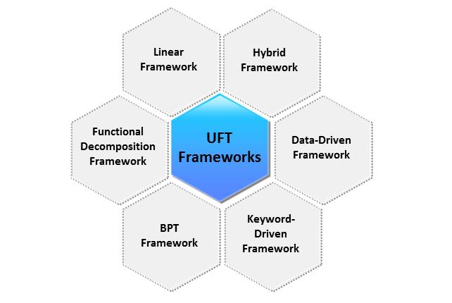 Types of UFT (QTP) Automation Frameworks