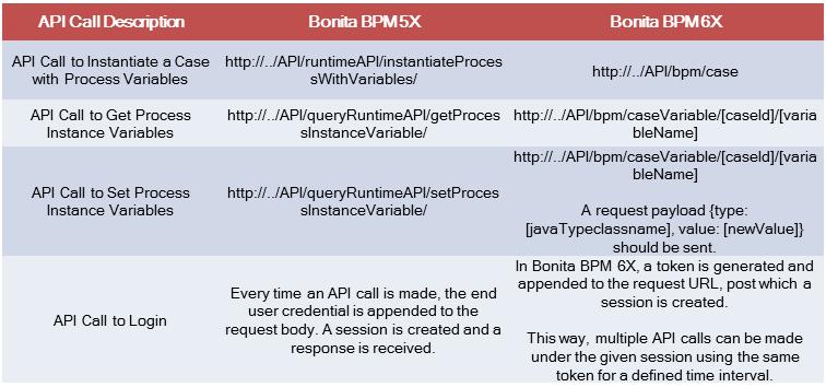 APIs exposed in Bonita BPM