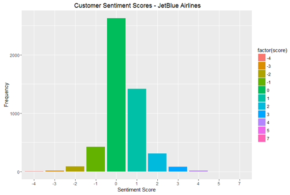 Customer Sentiment Scores Jetblue Airlines