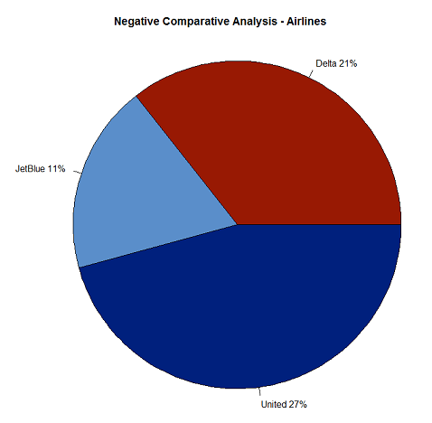 Negative Analysis